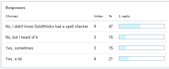 Spelling Check Poll
